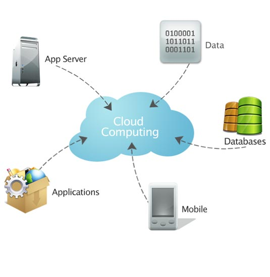 Cloud cloud computing meaning
